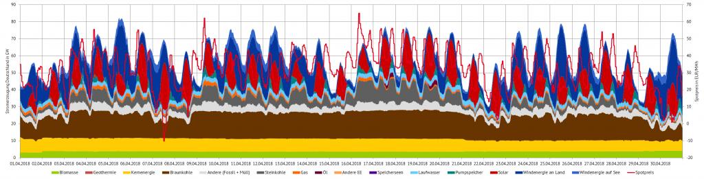 Stromerzeugung und Spotpreise im März 2018 in Deutschland