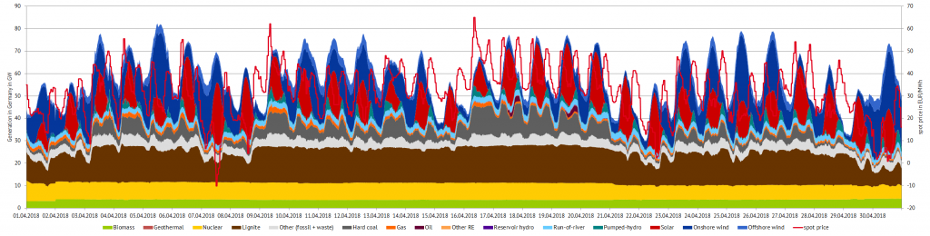 Power generation and spot prices in Germany in April 2018