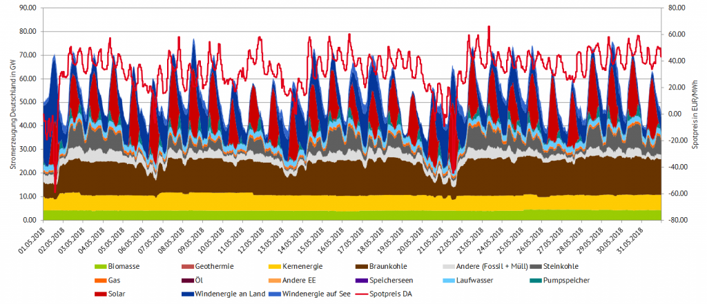 Stromerzeugung und Spotpreise im Mai 2018 in Deutschland (Quelle: Entso-E/Energy Brainpool)