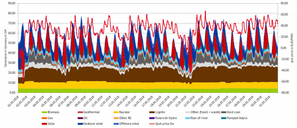 Power generation and spot prices in Germany in May 2018