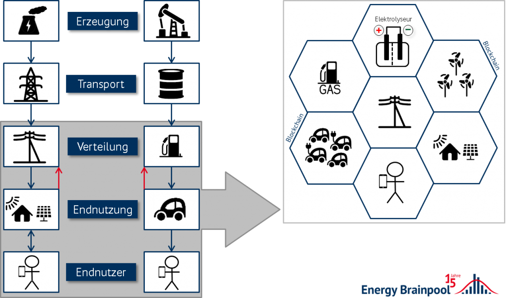 Vergleich der Energiewirtschaft in den Jahren 2017 und 2030. Quelle: Energy Brainpool