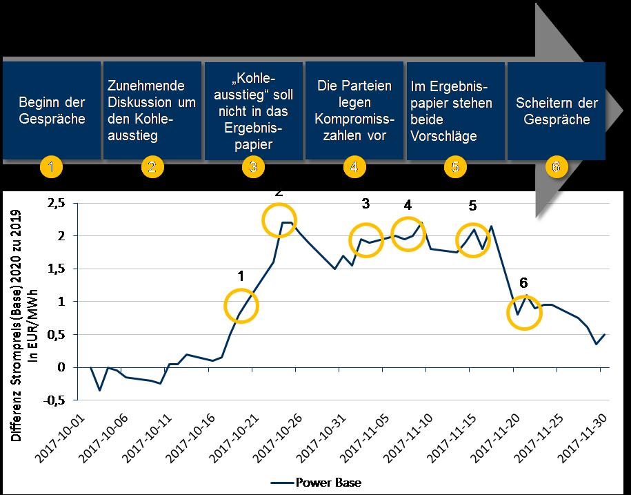 Abbildung 3: Verlauf der Sondierungsgespräche und Preisdifferenz im Vergleich (Quelle: Energy Brainpool)