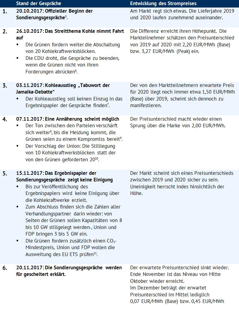 Tabelle 1: Verlauf der Sondierungsgespräche und Strompreise (Quelle: Energy Brainpool)