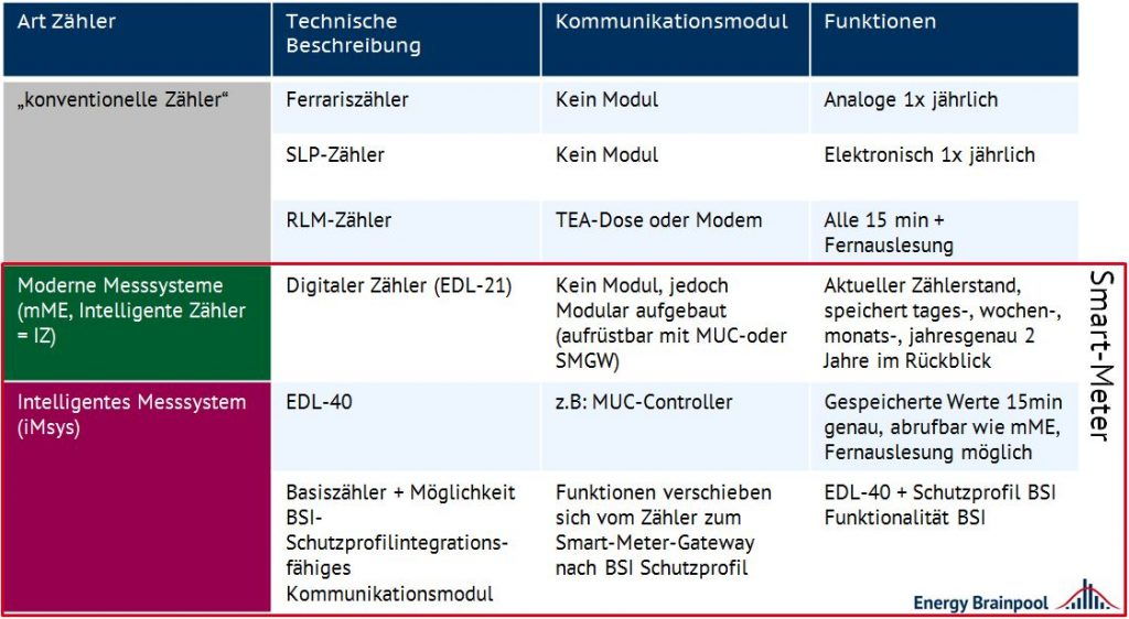 "Tabelle 1: Unterscheidung ""Smart-Meter"" (Quelle: Energy Brainpool)"