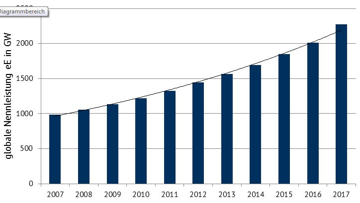 Entwicklung der installierten Leistung global (Quelle: Statista)