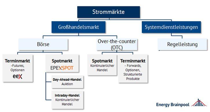 Übersicht der Strommärkte (Quelle: Energy Brainpool)