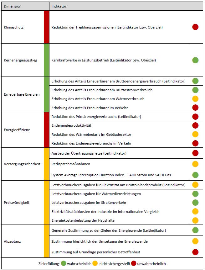 Gesamteinschätzung der Expertenkommission zum Stand der Energiewende zur Zielerreichung 2020/2022