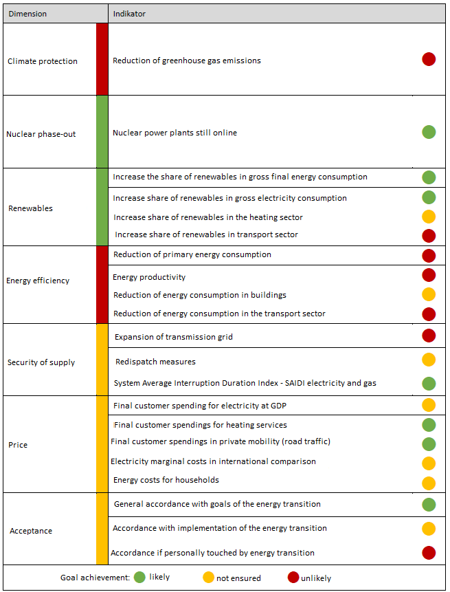 Overall assessment of the Commission of Experts on the state of the energy transition towards the 2020/2022 target achievement