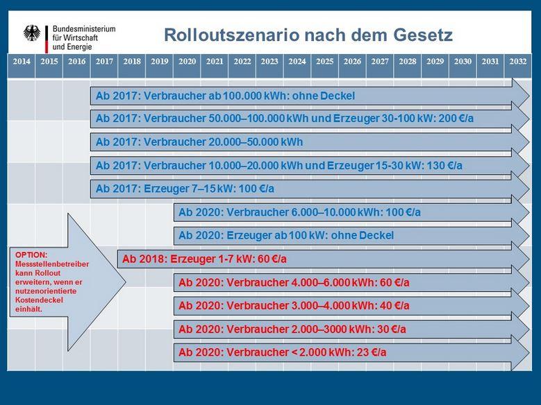 Abbildung 2: Zeitliche und nutzenorientierte Kostendeckel für den Rollout von Messeinrichutungen nach dem MsbG (Quelle: BMWi) [9])