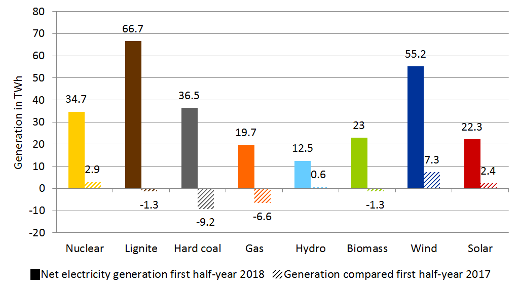 Generation by energy source in TWh for the first half of 2018 (full colour) and compared to the first half of 2017 (shaded)