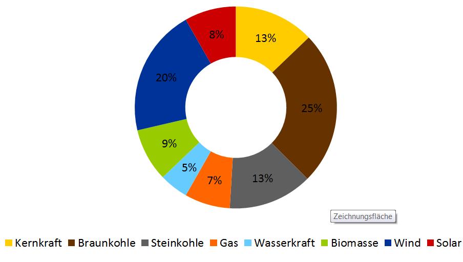 Stromerzeugung nach Energieträger in Deutschland für das erste Halbjahr 2018 in Prozent (Quelle: Fraunhofer ISE)