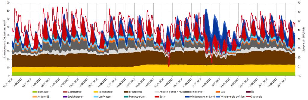 Stromerzeugung und Spotpreise im Juni 2018 in Deutschland, (Quelle: Energy Brainpool)
