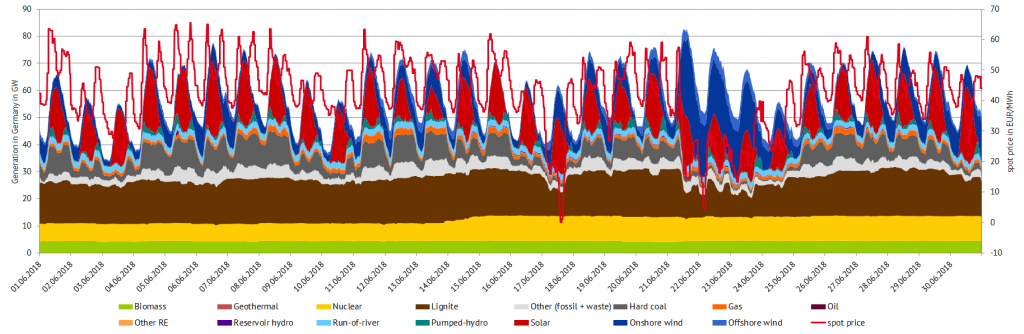 Power generation and spot prices in June 2018 in Germany, (Source: Energy Brainpool)