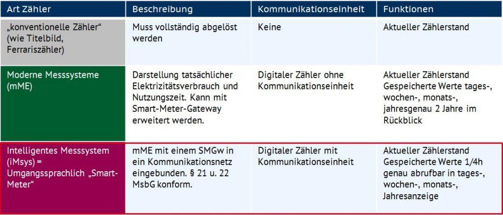 Unterscheidung Stromzähler (eigene Darstellung nach BNetzA)