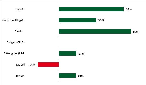 Abbildung 1: Veränderung der Neuzulassungen von PKW Halbjahr 1 2018 gegenüber 2017 nach ausgewählten Kraftstoffarten in Prozent (Quelle: KBA)