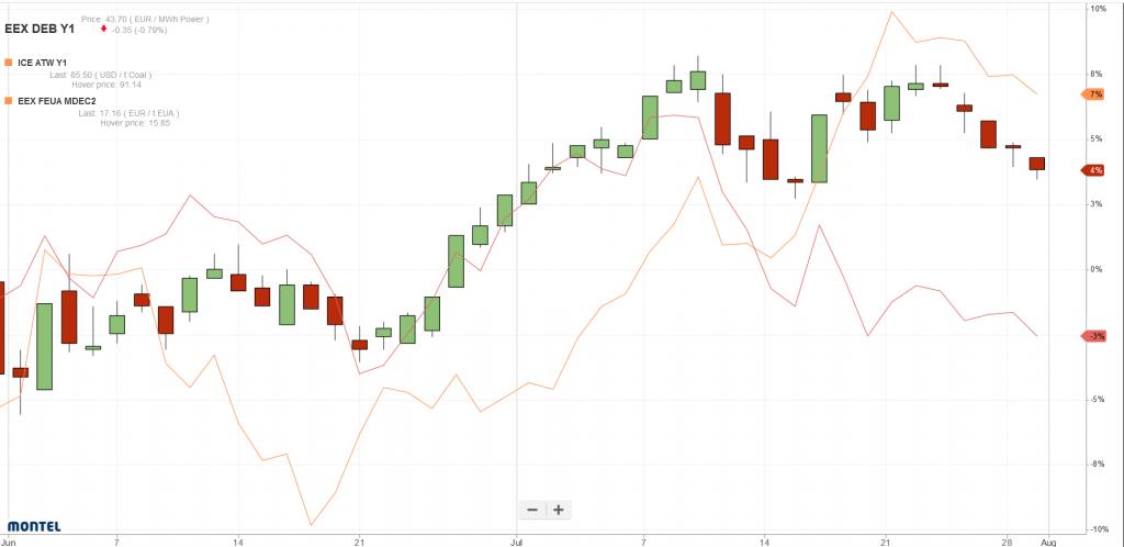 Entwicklung des Strompreises für die Grundlastlieferung in DE (candle sticks) im Vergleich zu Kohlepreisen (rote Linie) und CO2-Zertifikatspreisen (orangenfarbene Linie) im Juni und Juli 2018 (Quelle: Montel)