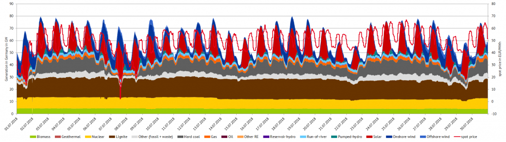 Power generation and spot prices in Germany in July 2018, (Source: Energy Brainpool)