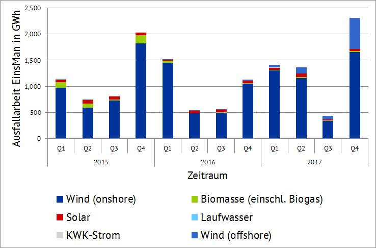 Ausfallarbeit EinsMan in GWh (Quelle: Energy Brainpool)