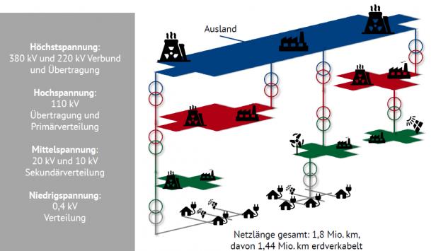 Abbildung 1: Die Spannungsebenen des Stromnetzes (Quelle: Energy Brainpool)