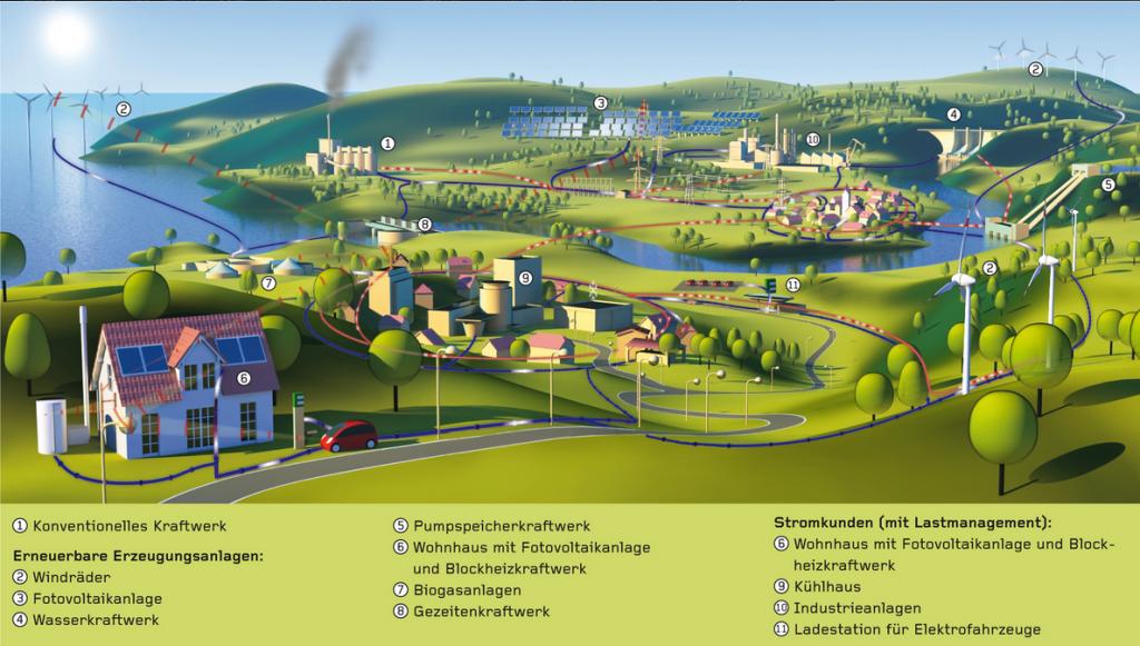 Abbildung 3: Visualisierung eines Smart-Grids (Quelle: BMWi)