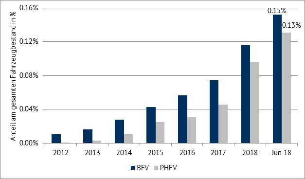 Anteil von BEV und PHEV am gesamten Fahrzeugbestand in Deutschland