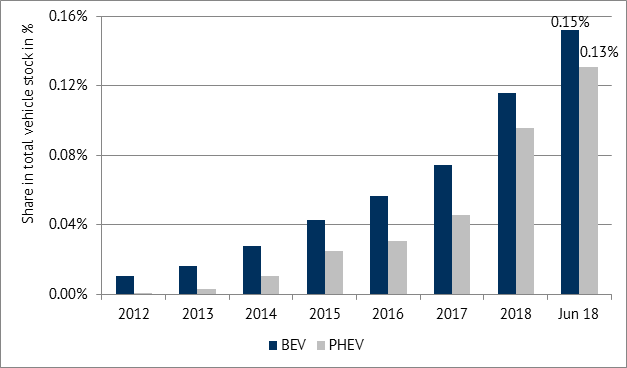 Share of BEVs and PHEVs in the total vehicle stock in Germany, Data source: Kraftfahrt Bundesamt