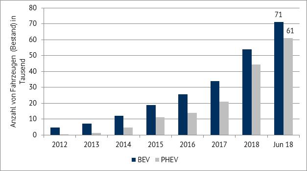 Anzahl von BEV und PHEV im deutschen Fahrzeugbestand (in Tausend), Datenquelle: Kraftfahrt Bundesamt
