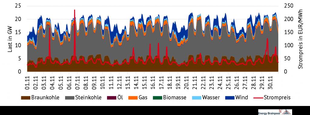 stündliche Stromerzeugung nach Technologie und Strompreise, Quelle: Energy Brainpool