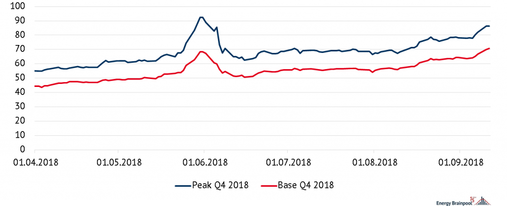 Price expectations for the fourth quarter of 2018 Peak and Base, Source: Energy Brainpool