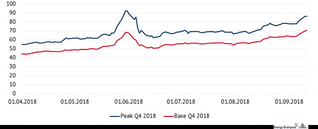 Preiserwartung für das vierte Quartal 2018 Peak und Base, Quelle: Energy Brainpool