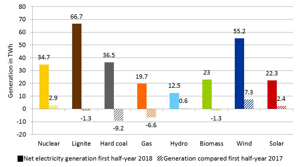 2018年上半年各类能源发电量(全彩色)和2017年上半年的比较(阴影)