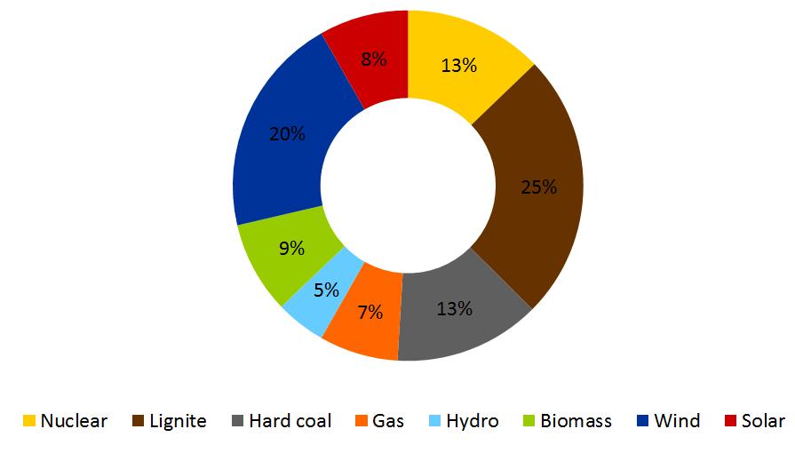 2018年上半年德国能源发电量百分比