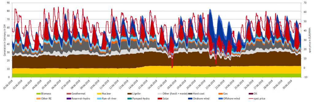 2018年6月德国的发电量和现货价格(来源:Energy Brainpool)