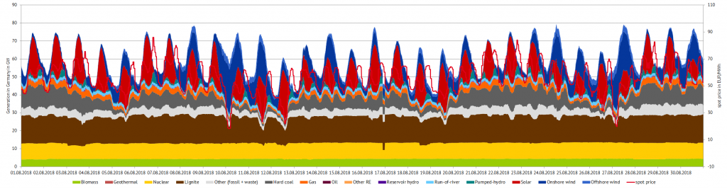 Power generation and day-ahead prices in August 2018 in Germany, (Source: Energy Brainpool)