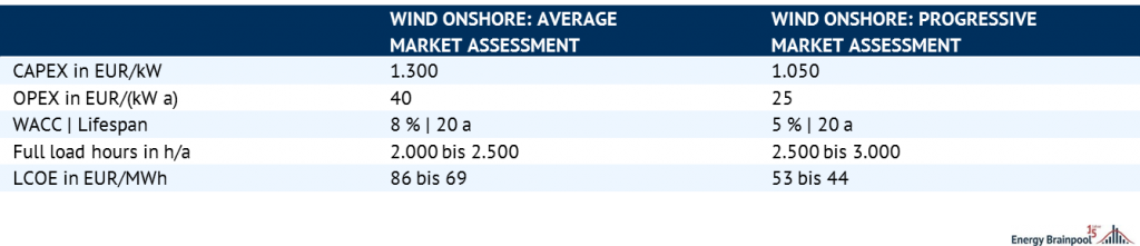 Wind onshore average versus progressive market assessment, Source: Energy Brainpool