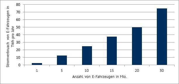 Zusätzlicher Strombedarf durch E-Mobilität in Abhängigkeit der Anzahl von E-Fahrzeugen pro Jahr in TWh, Datenquelle: Kraftfahrt Bundesamt