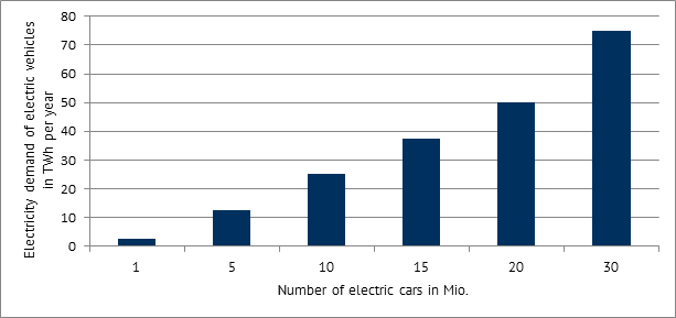 Additional electricity demand due to e-mobility as a function of the number of e-Vehicles per year in TWh