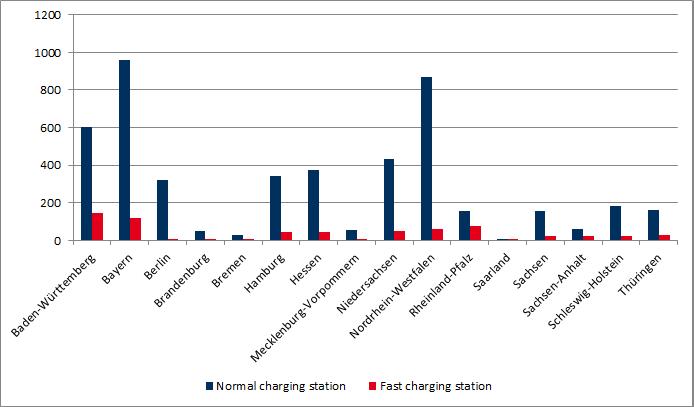 Anzahl von Ladeeinrichtungen nach Bundesländern (Quelle: BNetzA, Stand September 2018)