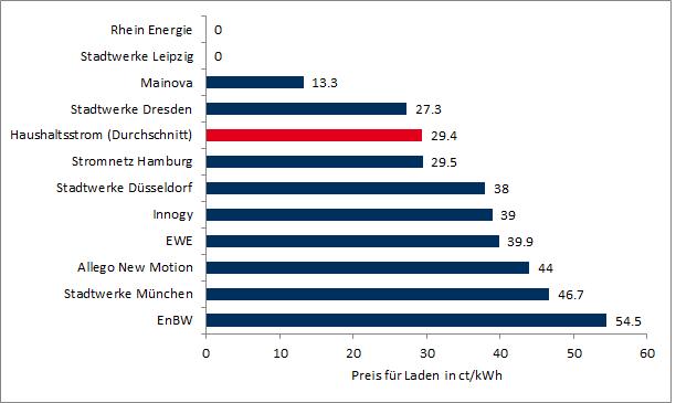 unterschiedliche Kosten für Ladevorgänge (Quelle: nach Lichtblick)