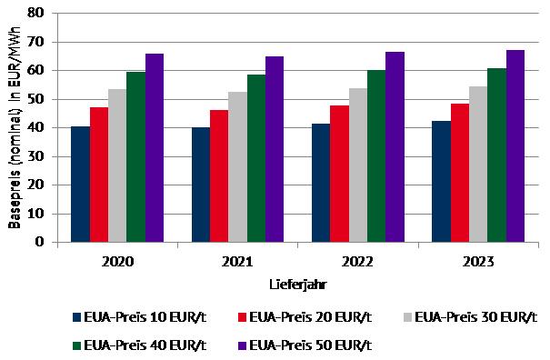 Zukünftige Entwicklung des Basepreises für CO2-Preisniveaus von 10 bis 50 EUR/MWh [Quelle: Power2Sim Energy Brainpool]