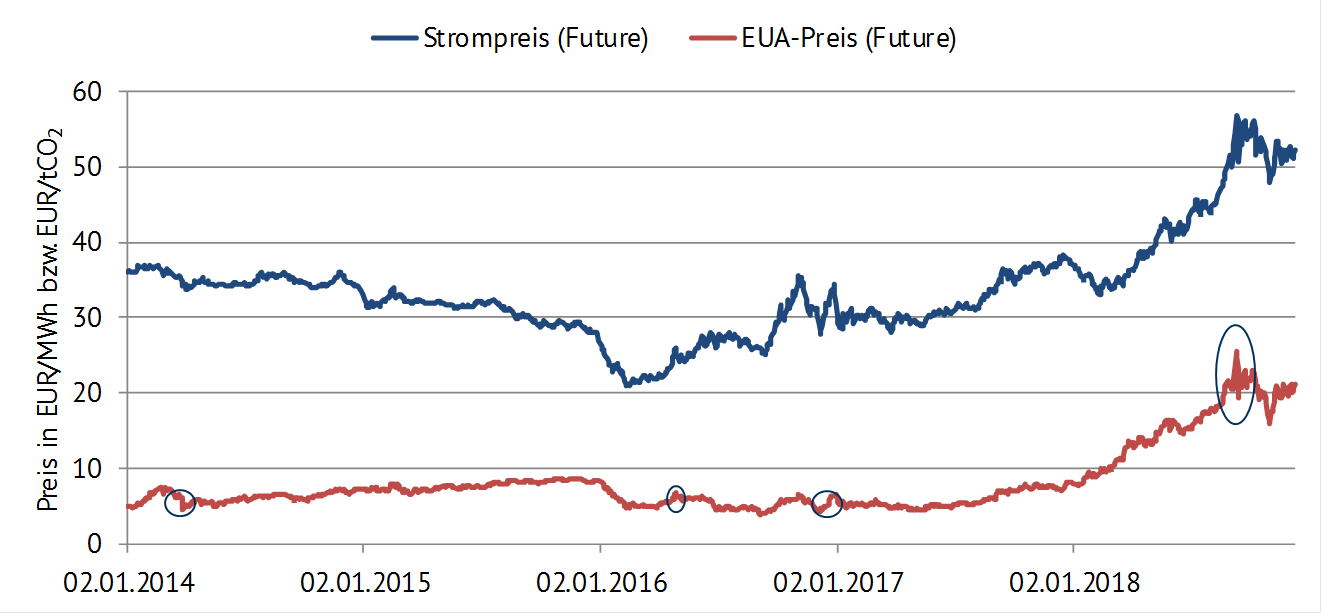 "Vergleich der Futurepreisverläufe (jeweils Frontjahr) für Strom und CO2-Zertifikate (auch genannt EUAs, also ""European Emission Allowances"") in Phase 3 des EU ETS, 2014-2018 [Quelle: EEX]"