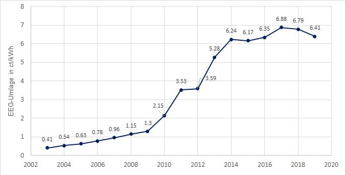 EEG-Umlage für Haushaltsstrom von 2003 bis 2019 in Ct/kWh (Quelle: Montel)