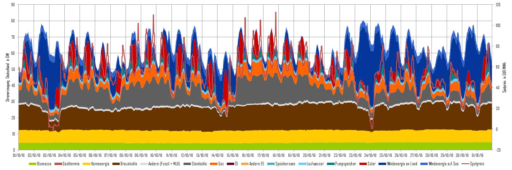 Stromerzeugung und Day-Ahead-Preise im Oktober 2018 in Deutschland, (Quelle: Energy Brainpool)