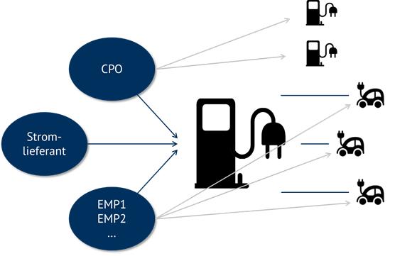 Abbildung 2: Akteure der E-Mobilität an der Ladesäuleninfrastruktur (Quelle: Energy Brainpool)
