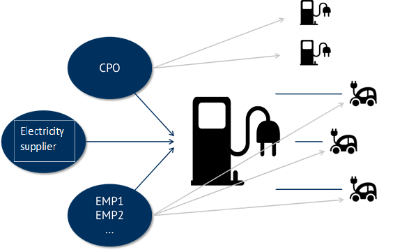 Interaction between EMP and CPO during charging process (Source: Energy Brainpool)