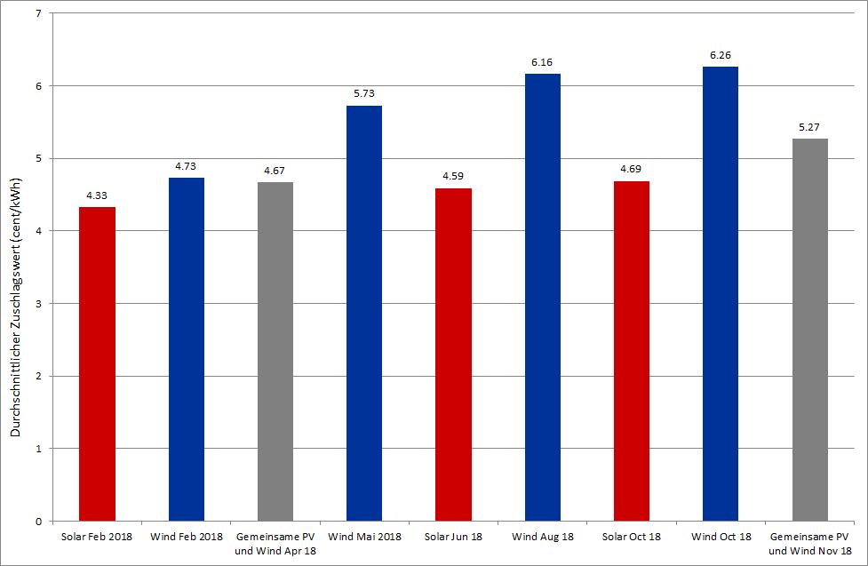 Durchschnittlicher Zuschlagswert für Ausschreibungen für Onshore Wind und Solar in Deutschland in 2018 (Quelle: Energy Brainpool)