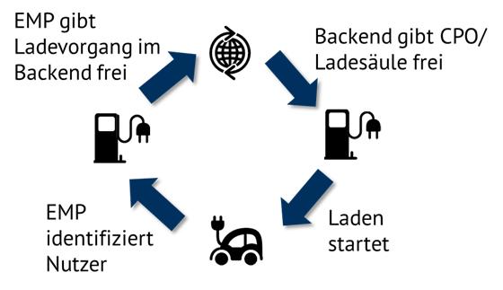 Abbildung 1: Zusammenspiel zwischen EMP und CPO bei Ladevorgang (Quelle: Energy Brainpool)