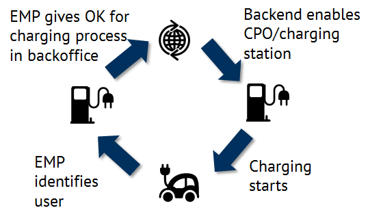 Actors in e-mobility at the charging station infrastructure (Source: Energy Brainpool)
