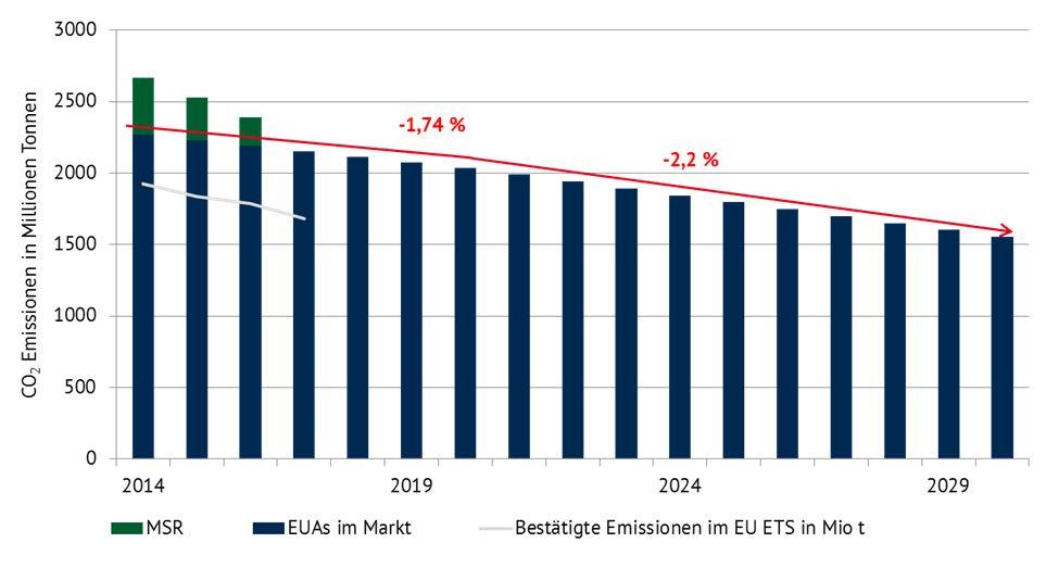 Geplante jährliche Ausgabemengen der Emissionszertifikate [Quelle: EEA]