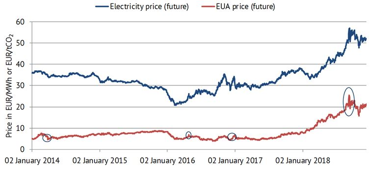 "Development of the future prices (y+1) for electricity and EUAs (""European Emission Allowances"") in phase 3 of the EU ETS, 2014-2018 [Source: EEX]"